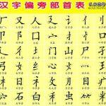 Belajar mengenal huruf Mandarin