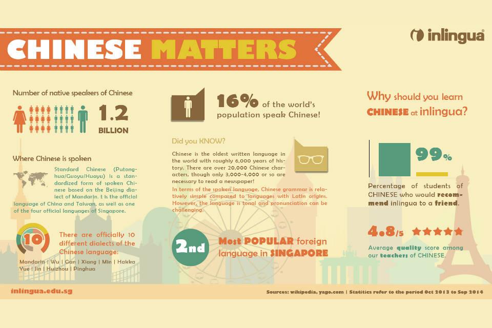 Bahasa Mandarin mengalahkan pamor Bahasa Inggris